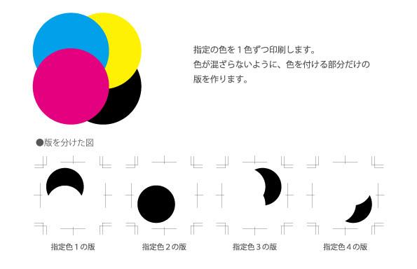 シルク印刷説明